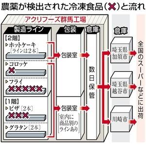 冷凍食品 農薬混入事件.jpg
